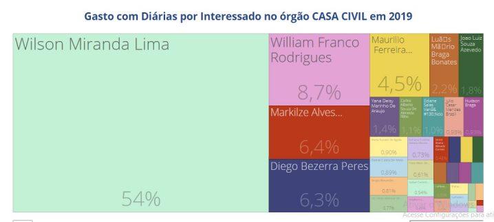 Tela do Portal Transparência mostra que o governador do Amazonas recebeu 54% de todas as diárias pagas neste início de ano pela Casa Civil. Fonte: Tela disponibilizada no Portal Transparência do Governo do Estado.